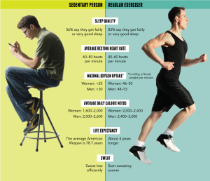 Exercise Changes Everyting